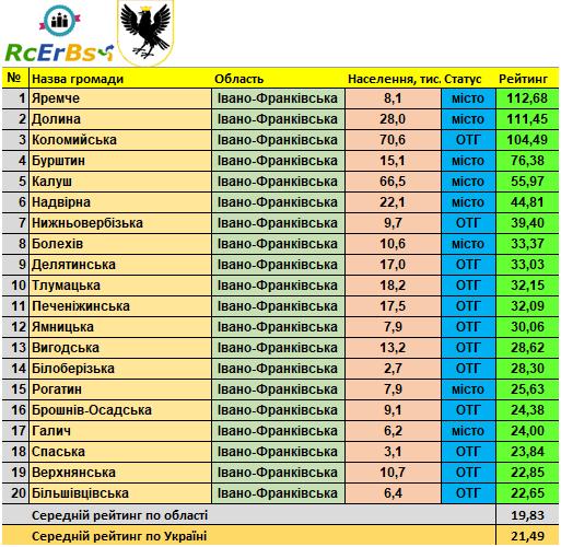 Двадцятка найкращих: сформовано рейтинг найспроможніших громад Івано-Франківщини
