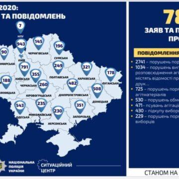 До поліції Івано-Франківщини надійшло 142 заяви та повідомлення про порушення виборчого законодавства