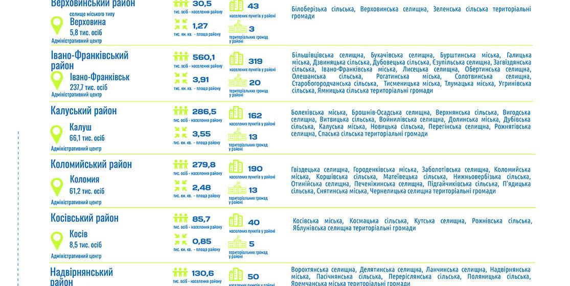Появилася інтерактивна сторінка нового адміністративно-територіального устрою України