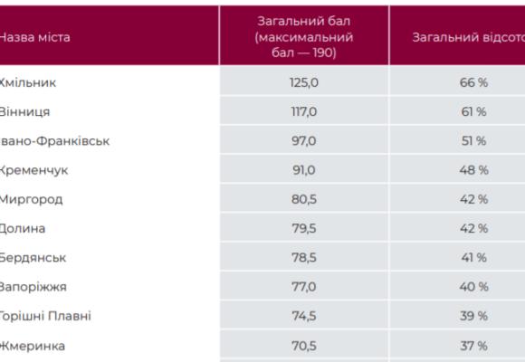 Івано-Франківськ – у трійці найдемократичніших міст